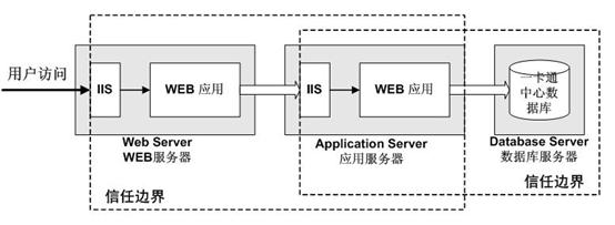 无线联网万博manbetx官网app宿管系统数据访问安全措施