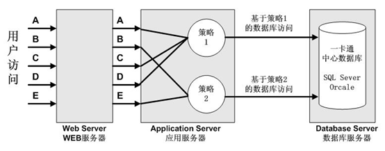无线联网万博manbetx官网app宿管系统数据访问权限控制