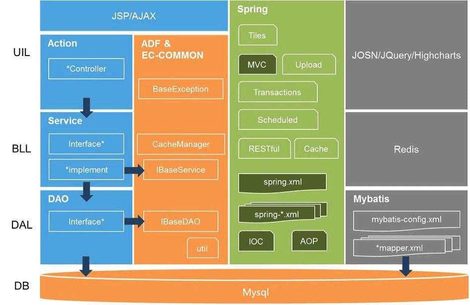 无线联网万博manbetx官网app宿管系统架构图